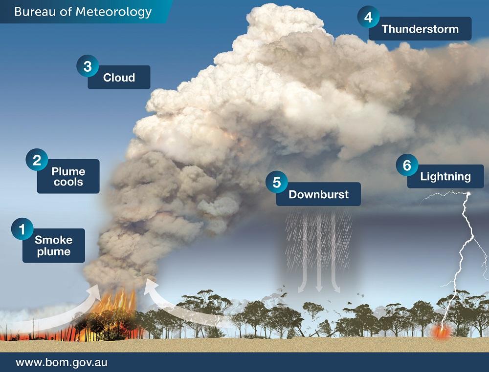 Bushfires in Australia Create Their Own Weather